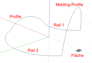 Sketchup Plugin extrude edges by rails by face